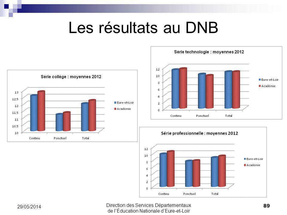 Les résultats au DNB 31/03/2017 31/03/2017