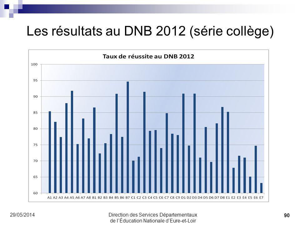 Les résultats au DNB 2012 (série collège)