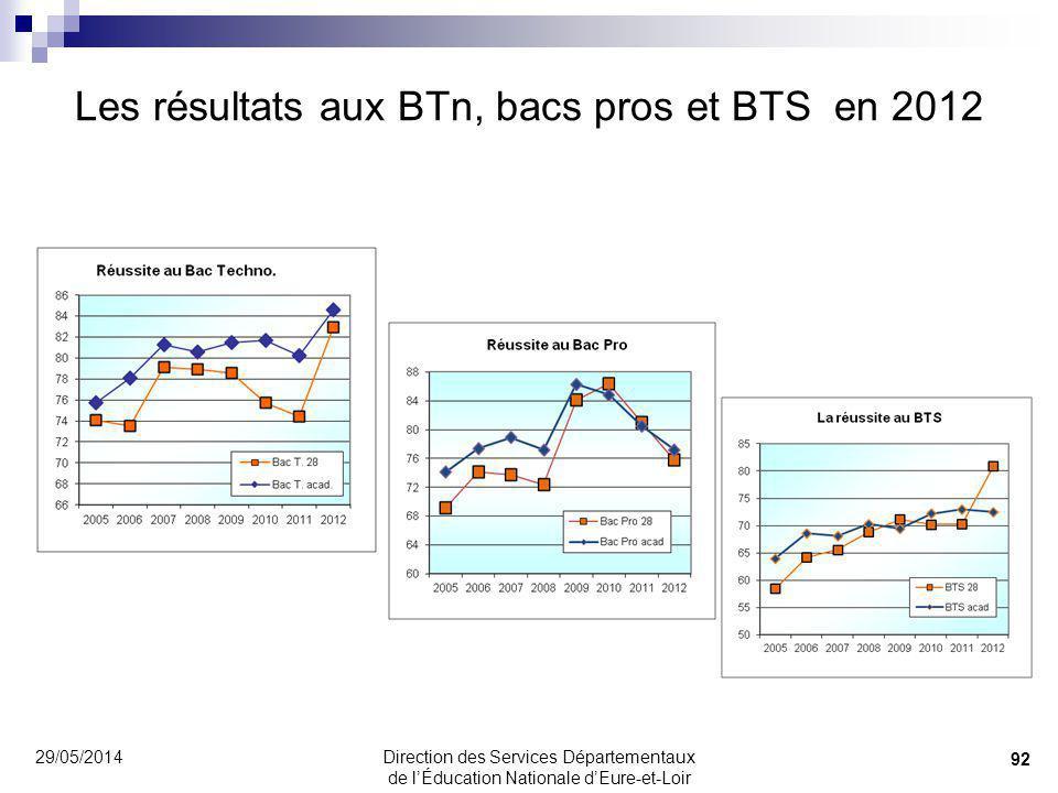 Les résultats aux BTn, bacs pros et BTS en 2012
