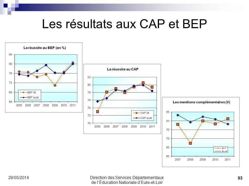 Les résultats aux CAP et BEP