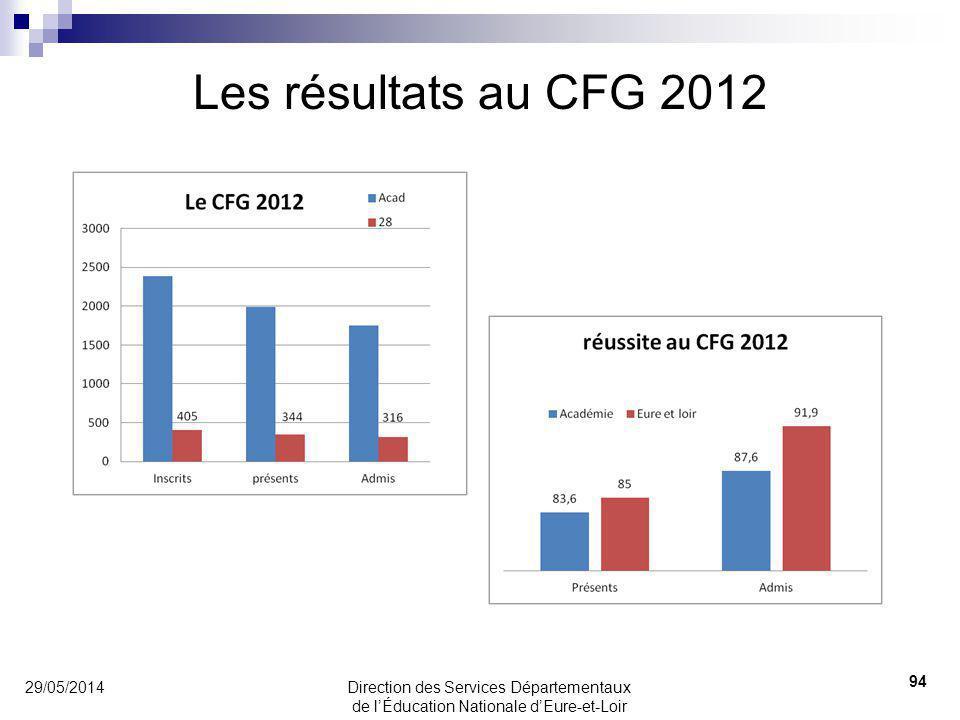 Les résultats au CFG 2012 31/03/2017 31/03/2017