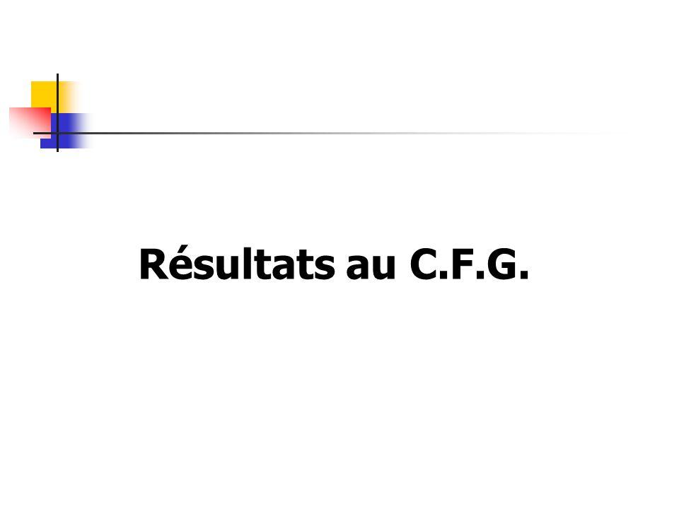 Résultats au C.F.G.