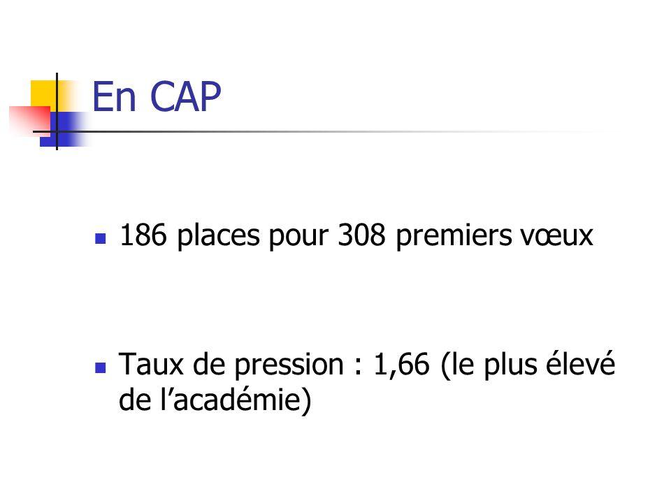 En CAP 186 places pour 308 premiers vœux