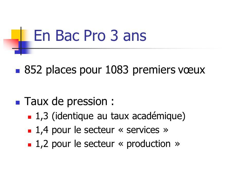 En Bac Pro 3 ans 852 places pour 1083 premiers vœux Taux de pression :