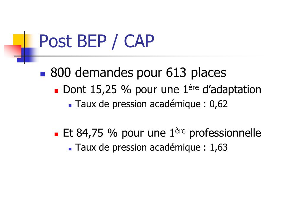 Post BEP / CAP 800 demandes pour 613 places