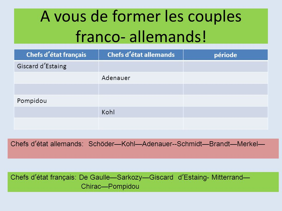 A vous de former les couples franco- allemands!