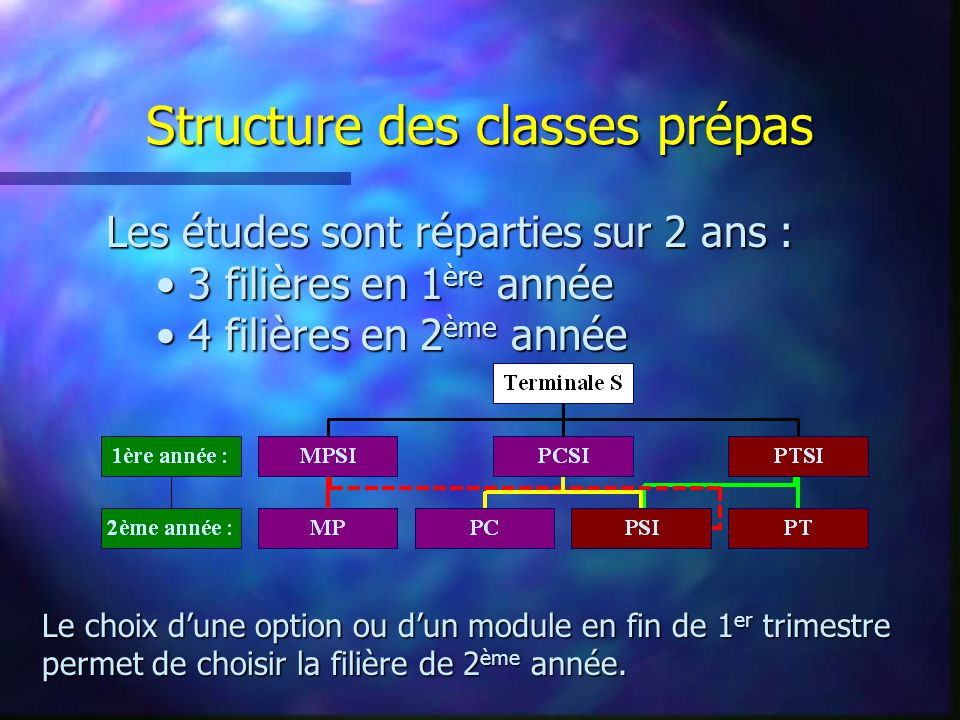 Structure des classes prépas