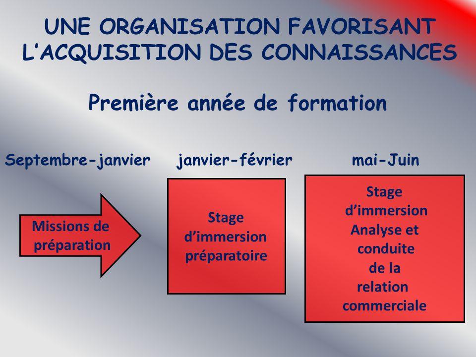 UNE ORGANISATION FAVORISANT L'ACQUISITION DES CONNAISSANCES