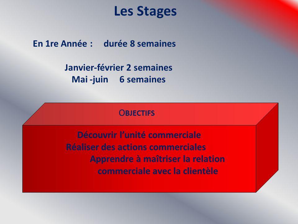Les Stages Janvier-février 2 semaines Mai -juin 6 semaines OBJECTIFS