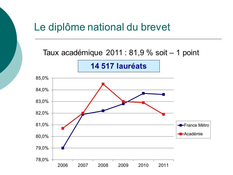 Taux académique 2011 : 81,9 % soit – 1 point