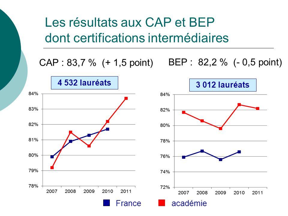 Les résultats aux CAP et BEP dont certifications intermédiaires