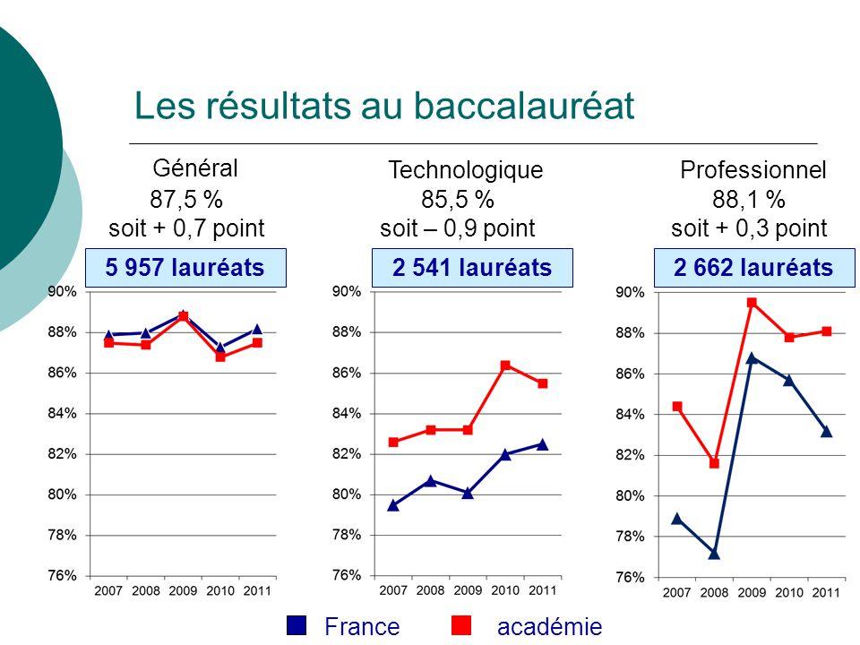 Les résultats au baccalauréat