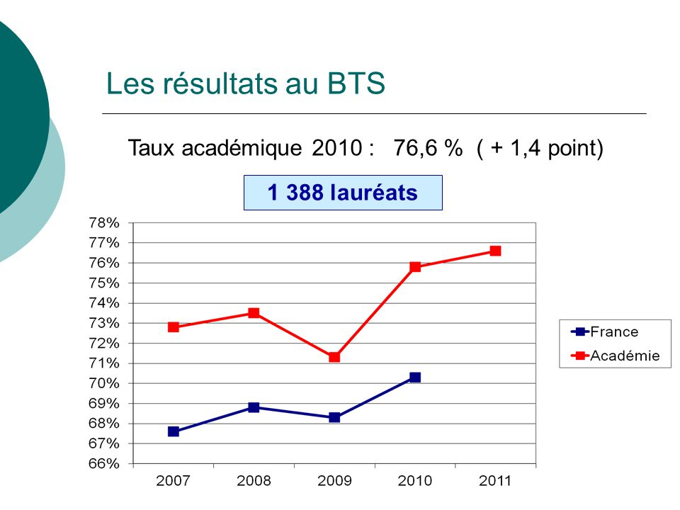 Taux académique 2010 : 76,6 % ( + 1,4 point)
