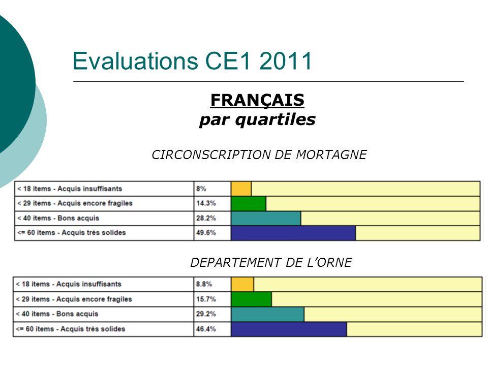 FRANÇAIS par quartiles
