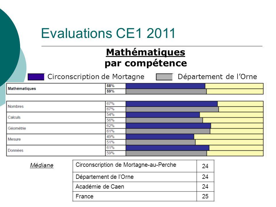Mathématiques par compétence