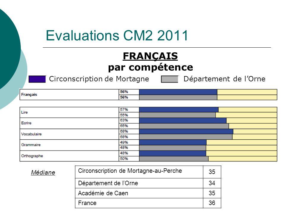 FRANÇAIS par compétence