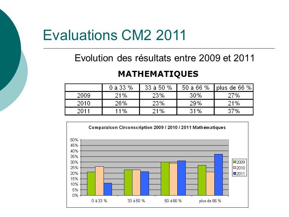 Evolution des résultats entre 2009 et 2011
