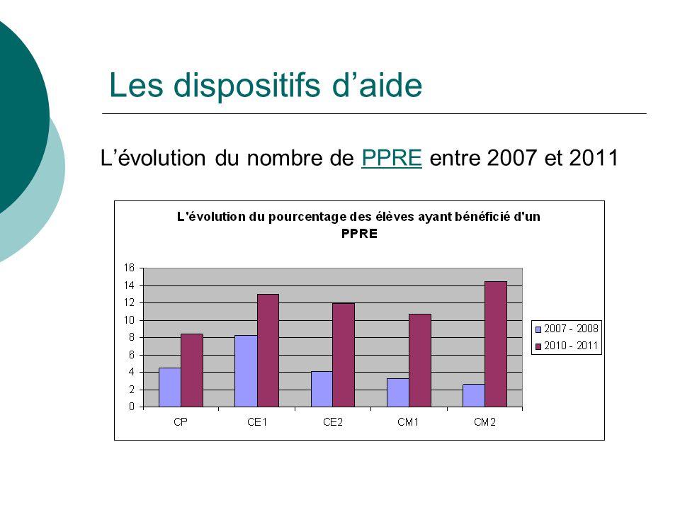 L'évolution du nombre de PPRE entre 2007 et 2011