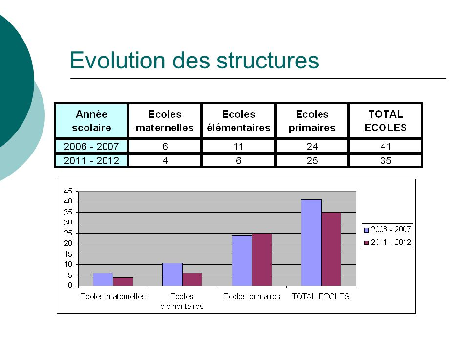 Evolution des structures