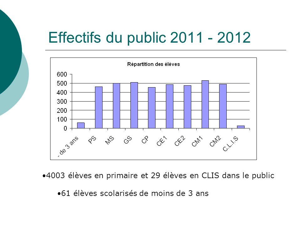Effectifs du public 2011 - 2012 4003 élèves en primaire et 29 élèves en CLIS dans le public.
