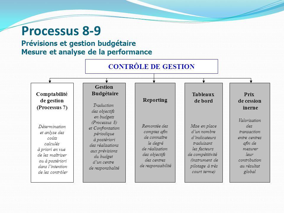 Processus 8-9 Prévisions et gestion budgétaire Mesure et analyse de la performance