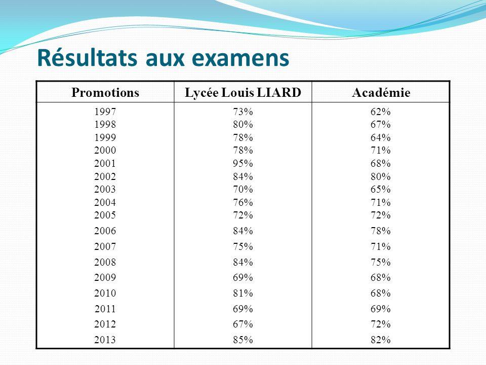 Résultats aux examens Promotions Lycée Louis LIARD Académie