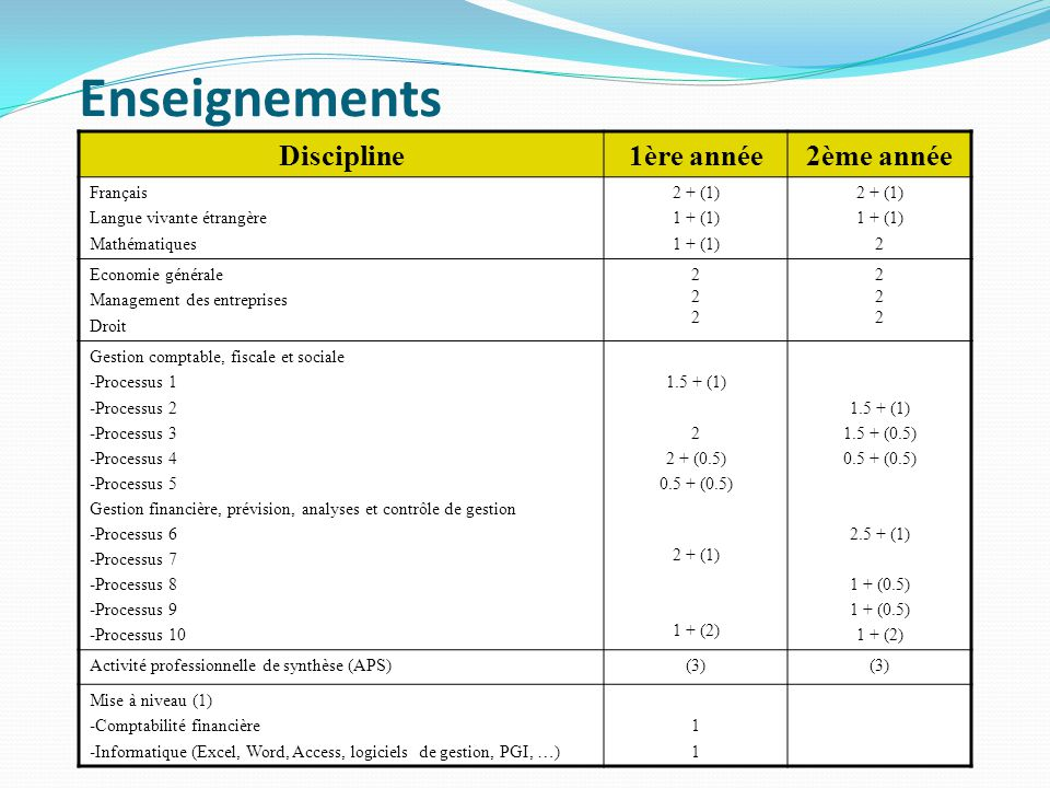 Enseignements Discipline 1ère année 2ème année Français
