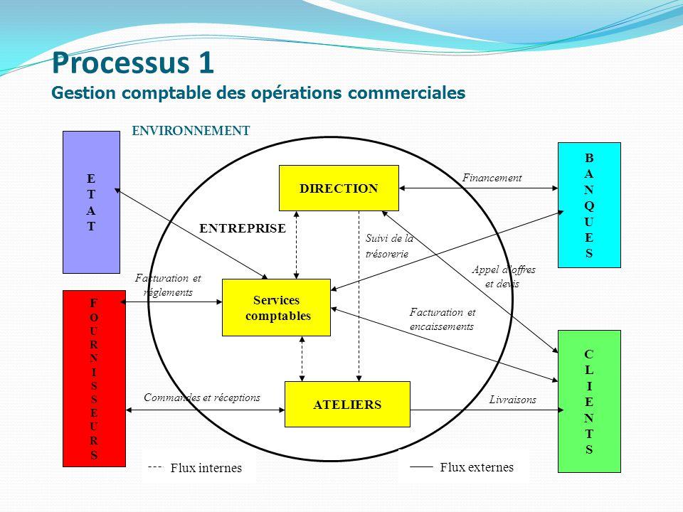 Processus 1 Gestion comptable des opérations commerciales