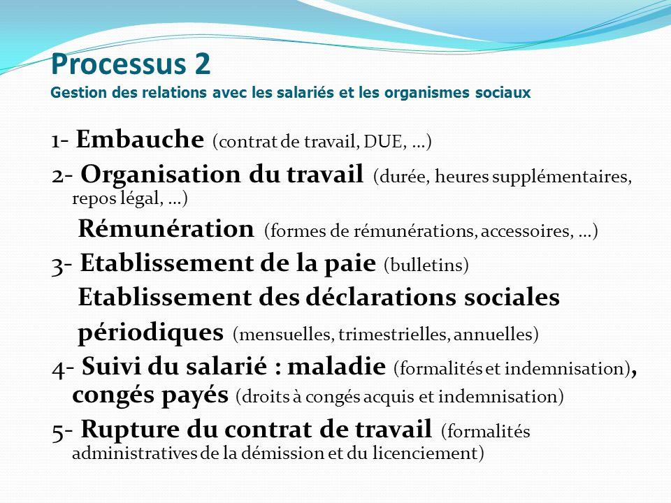 Processus 2 Gestion des relations avec les salariés et les organismes sociaux