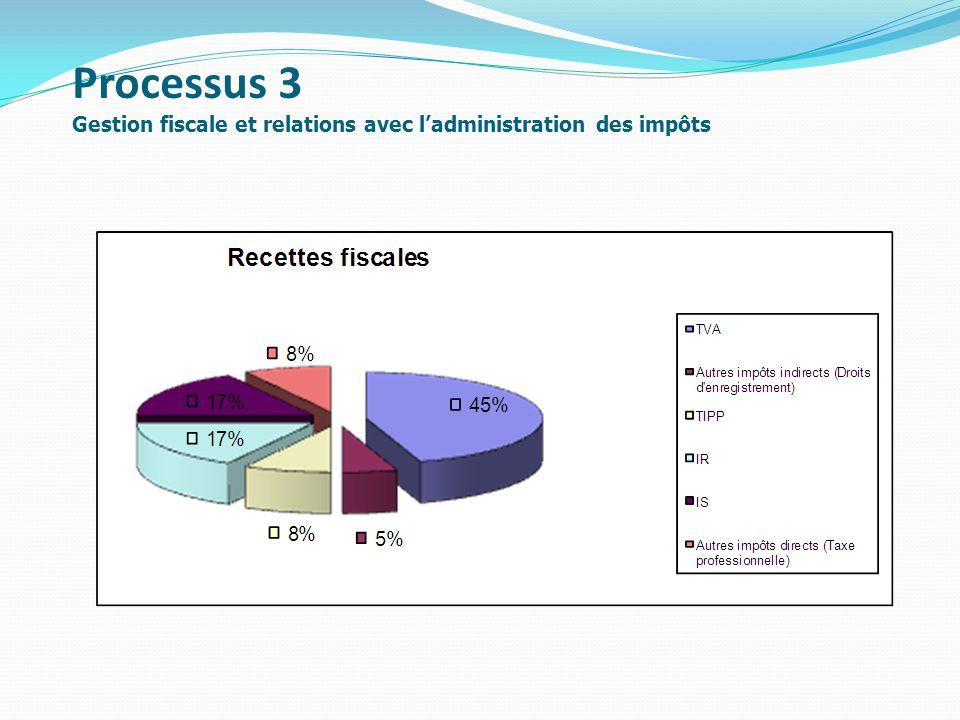 Processus 3 Gestion fiscale et relations avec l'administration des impôts