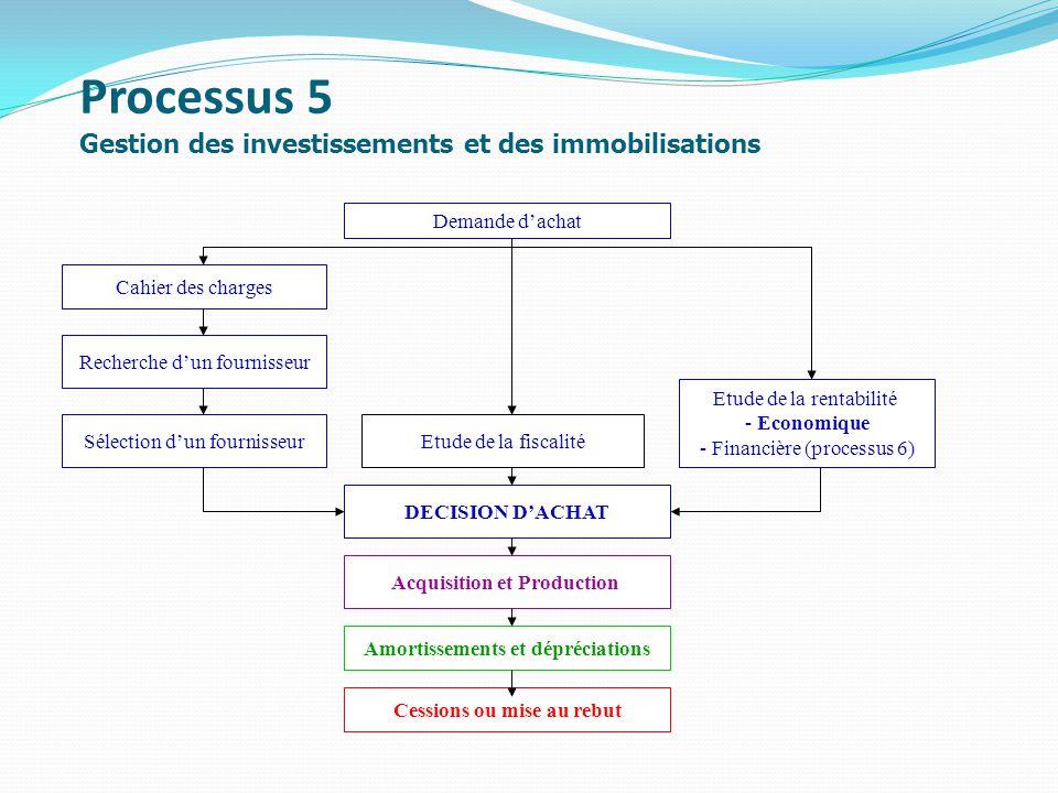 Processus 5 Gestion des investissements et des immobilisations