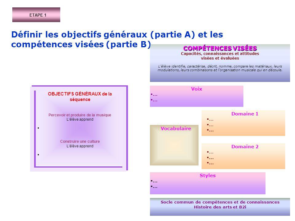 ETAPE 1 Définir les objectifs généraux (partie A) et les compétences visées (partie B) COMPÉTENCES VISÉES.