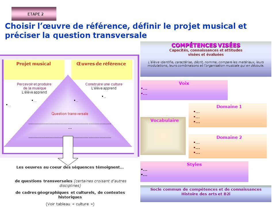 ETAPE 2 Choisir l'œuvre de référence, définir le projet musical et préciser la question transversale.