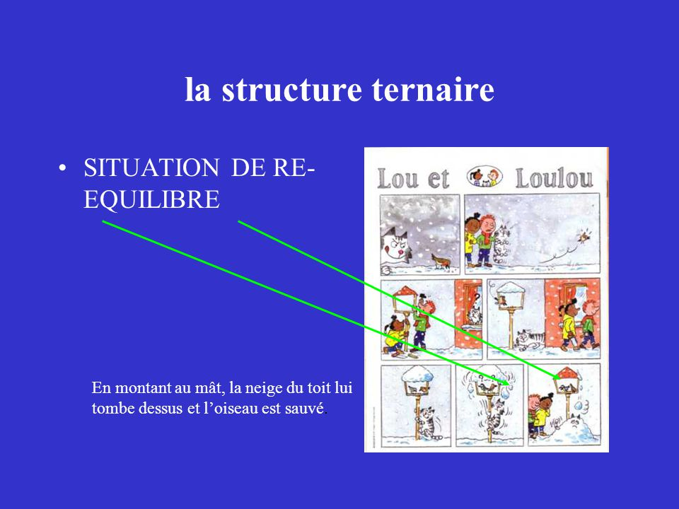 la structure ternaire SITUATION DE RE-EQUILIBRE