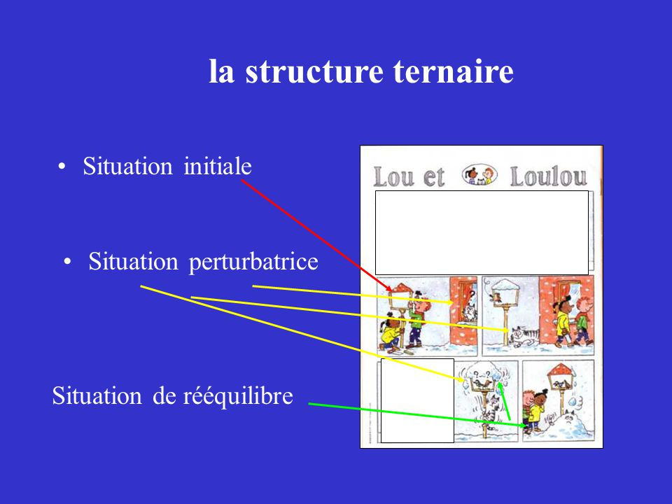 la structure ternaire Situation initiale Situation perturbatrice