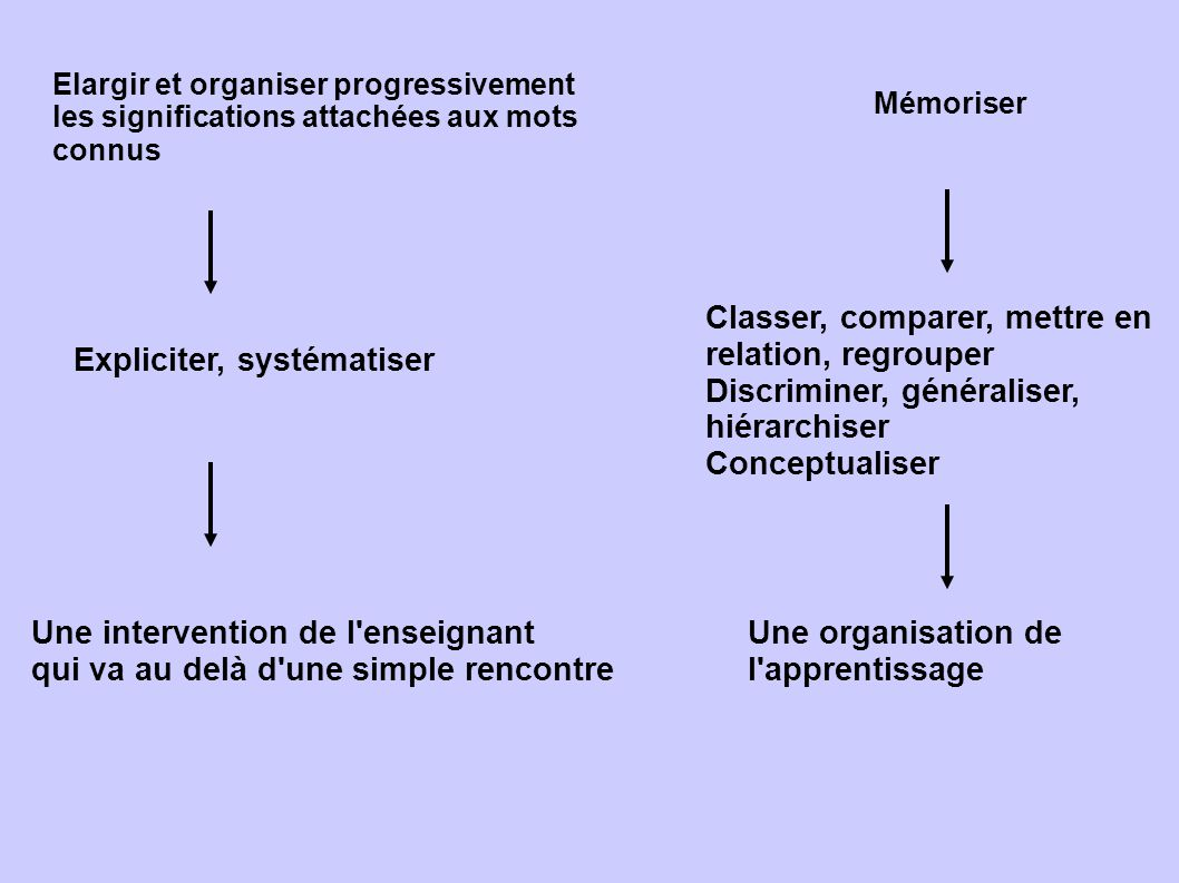Classer, comparer, mettre en relation, regrouper