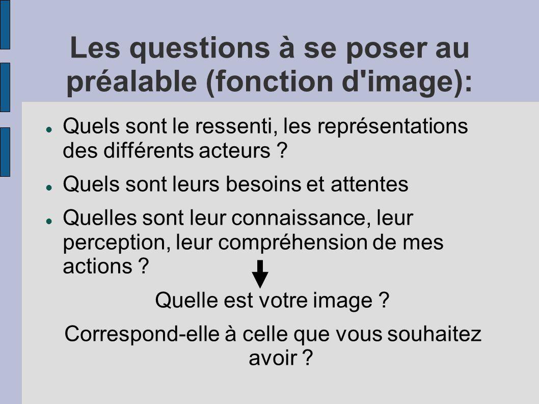 Les questions à se poser au préalable (fonction d image):