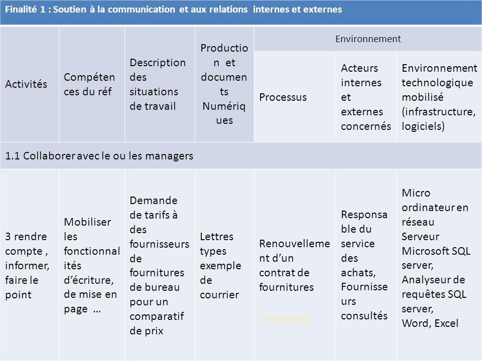 Description des situations de travail Production et documents