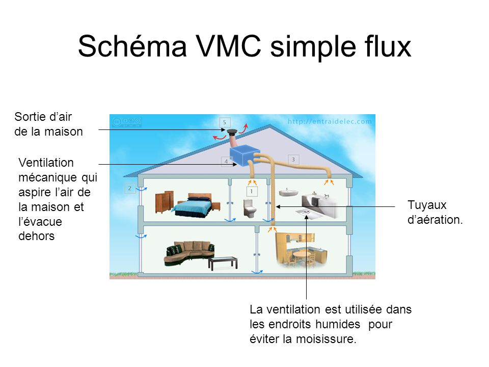 vmc maison schma vmc simple flux sortie du0027air de la maison quelle vmc utiliser 24. Black Bedroom Furniture Sets. Home Design Ideas