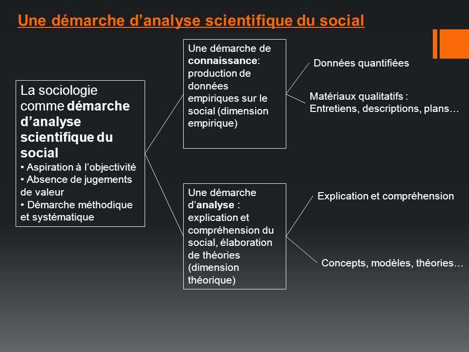 Une démarche d'analyse scientifique du social