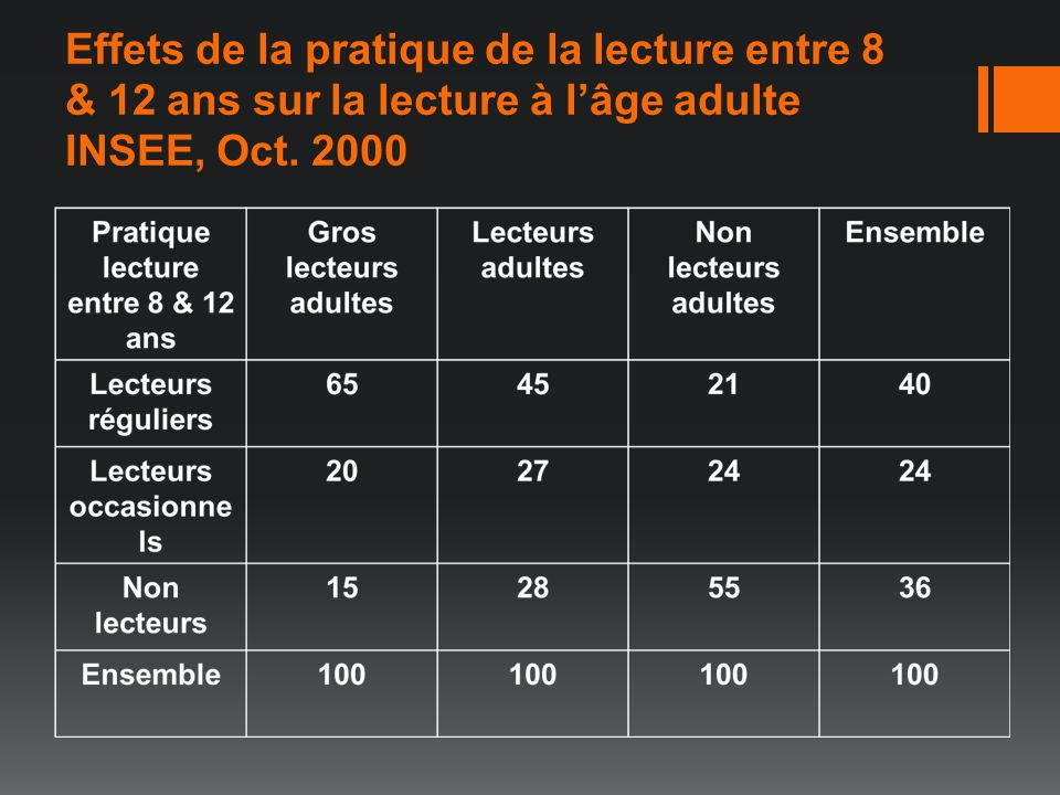 Effets de la pratique de la lecture entre 8 & 12 ans sur la lecture à l'âge adulte INSEE, Oct. 2000