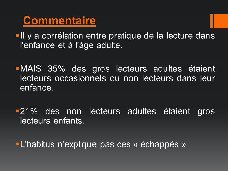 Commentaire Il y a corrélation entre pratique de la lecture dans l'enfance et à l'âge adulte.