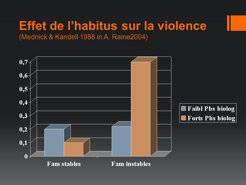 Effet de l'habitus sur la violence (Mednick & Kandell 1988 in A