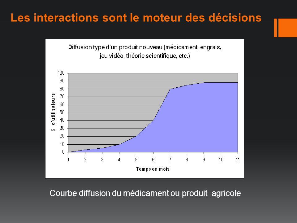 Les interactions sont le moteur des décisions