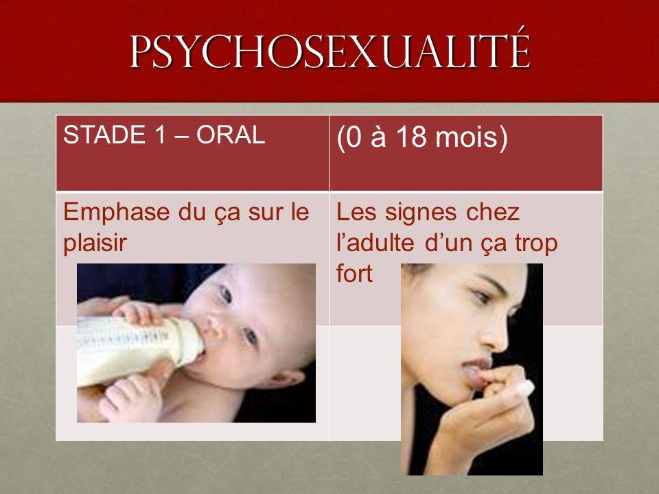 PSyChoSEXUALIté (0 à 18 mois) STADE 1 – ORAL