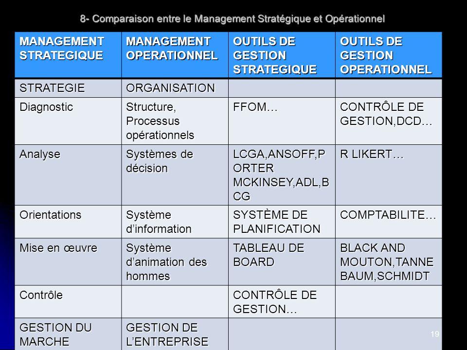 8- Comparaison entre le Management Stratégique et Opérationnel