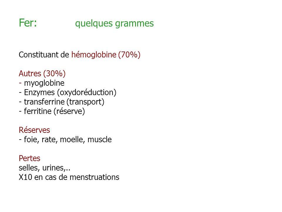 Fer: quelques grammes Constituant de hémoglobine (70%) Autres (30%)