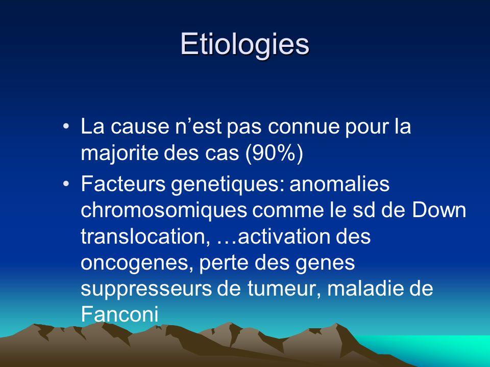 Etiologies La cause n'est pas connue pour la majorite des cas (90%)