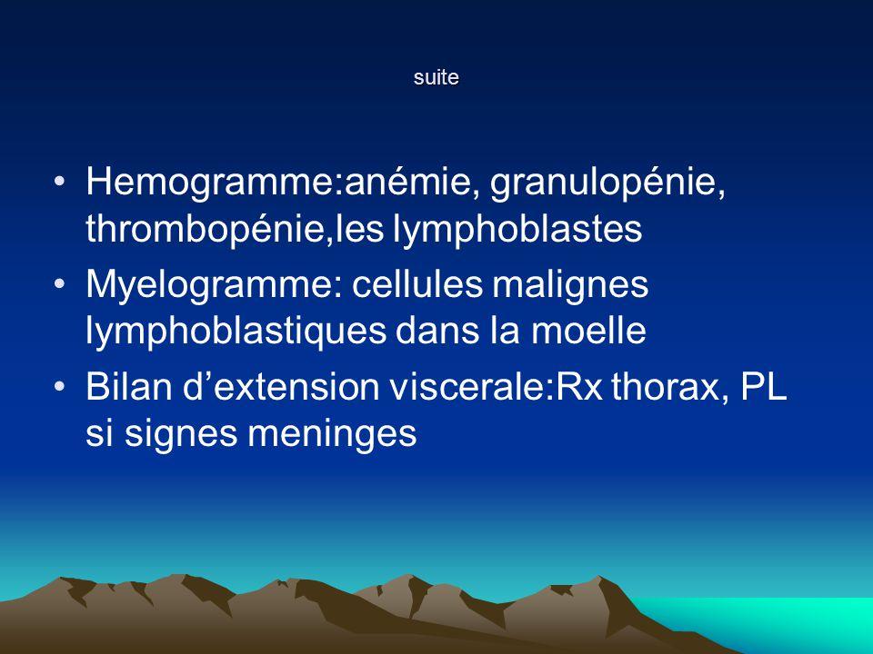 Hemogramme:anémie, granulopénie, thrombopénie,les lymphoblastes