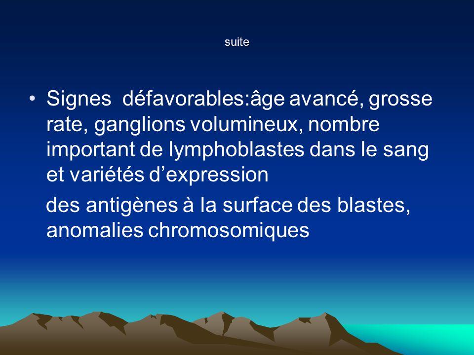 des antigènes à la surface des blastes, anomalies chromosomiques